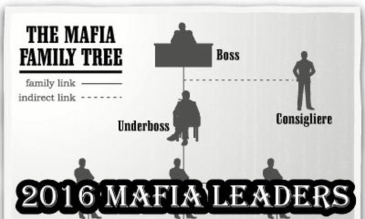 mafia family leaders