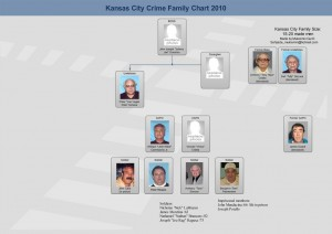 kansas-city-mafia-chart